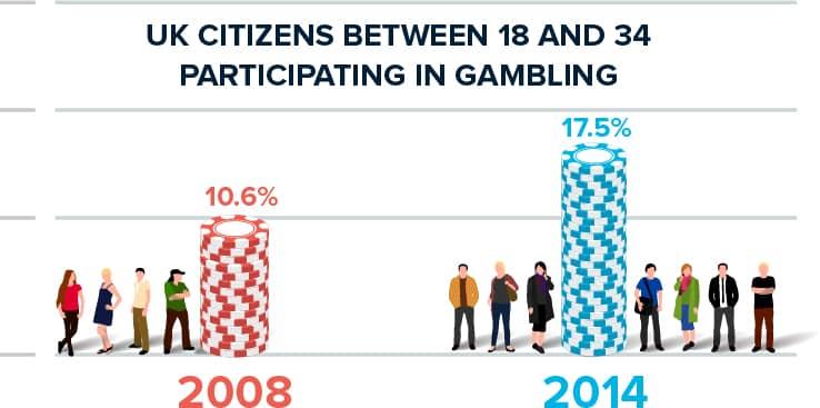 Bitcoin Gambling Odd