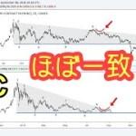 【仮想通貨速報】金とビットコインのチャートが酷似!このまま下落相場が続くのか、、