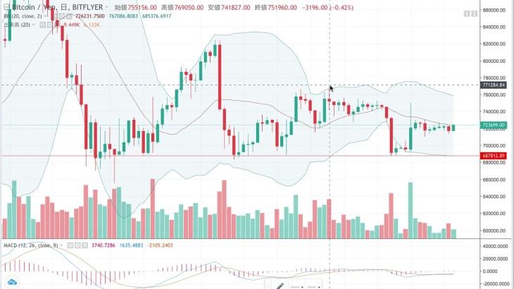 【仮想通貨】ビットコイン 全く方向性のない相場 値動き分析 10月25日