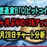 BTCビットコイン14ヶ月ぶりの15%アップ!バウンスバックでBTC短期取引のターゲットとなるか?