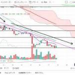 【仮想通貨 ビットコイン】上昇?暴落?チャート分析11.28