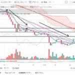 【仮想通貨 ビットコイン】上昇転換?!チャート分析11.29