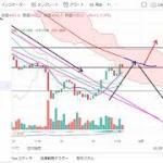 【仮想通貨 ビットコイン】これから暴騰?!チャート分析11.30