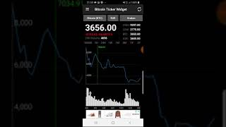 I bought bitcoin when it was around 7k, but now it's going up?