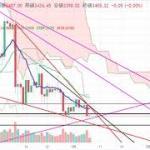 【仮想通貨 ビットコイン】下降ウェッジから上昇?!チャート分析2.8