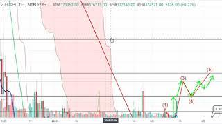 【仮想通貨 ビットコイン(BTC)】予測通り上昇!44万円(4000ドル)突破!チャート分析3.16