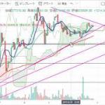 【仮想通貨 ビットコイン(BTC)】レンジからの上昇?!急落にも警戒!チャート分析4.10(Bitcoin)