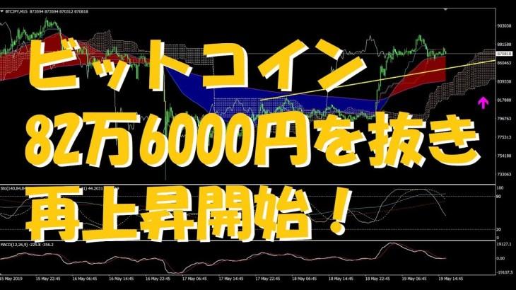 第310回 ビットコインは買い一貫! 82万6000円を抜いたら再上昇開始