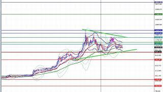 2019年 8月25日 ビットコインのチャート分析