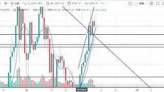 【仮想通貨 ビットコイン(BTC)】急落急騰レンジの迷い相場。今後のシナリオをチャート分析8.8(Bitcoin)
