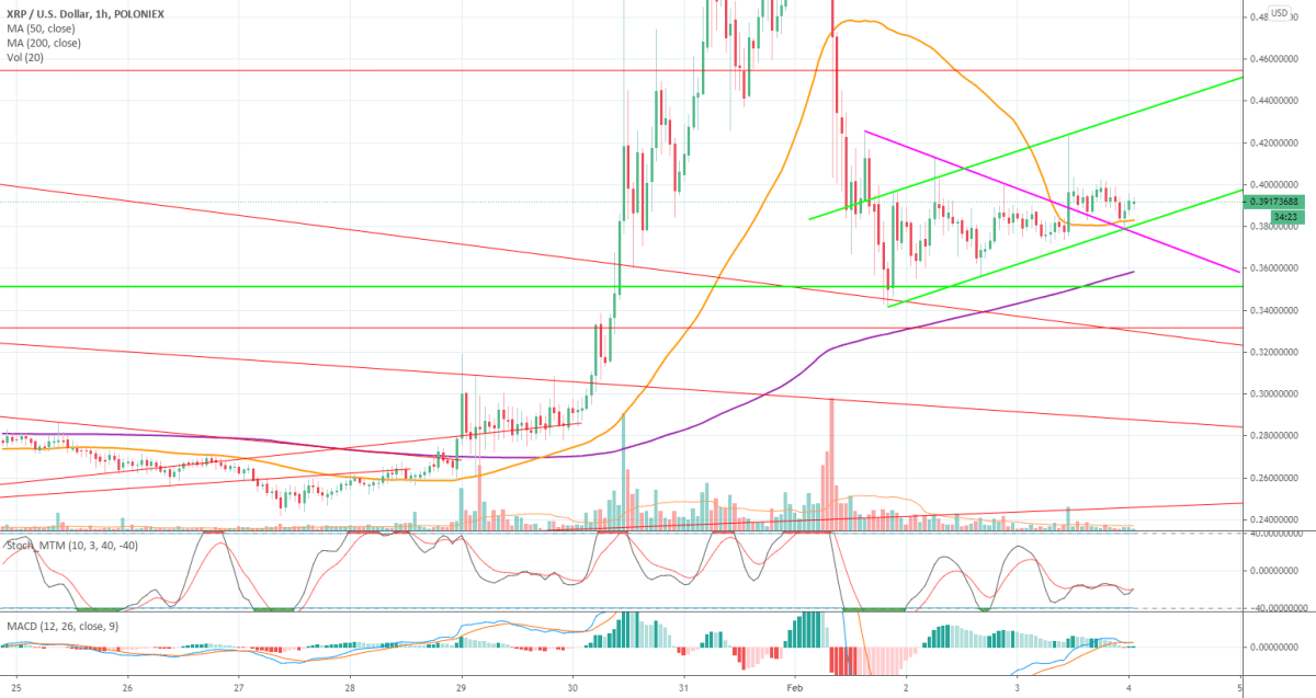 XRP UPDATE: BULLISH SIGNS IN ASCENDING CHANNEL