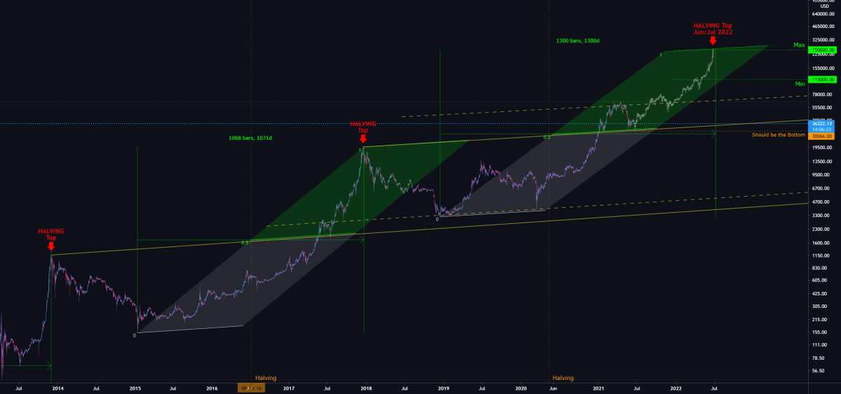 BTCUSD: Another bad news for bears!