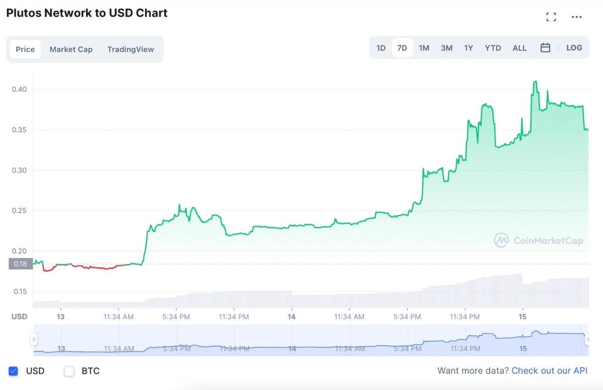 Where to buy Plutos Network: crypto derivatives token PLUT joins bull rally