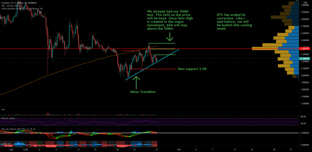 ADAUSD Correction DONE New Bull Trend