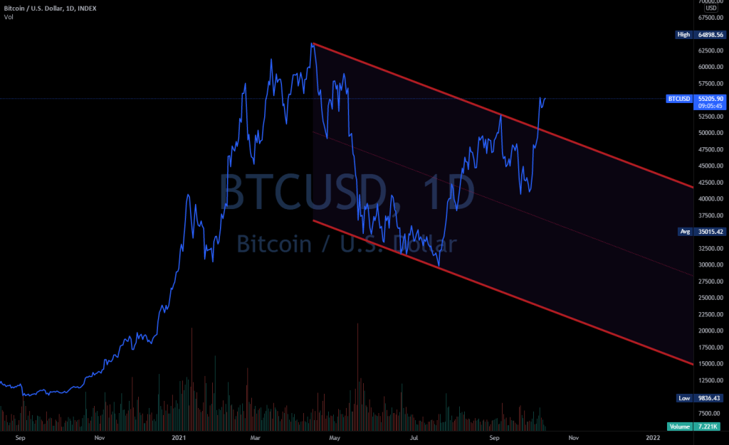 Bitcoin Broke out of Parallel Channel?