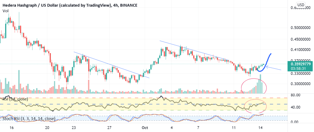 CRYPTO - HBAR - Inverse H&S pattern completed. Get long
