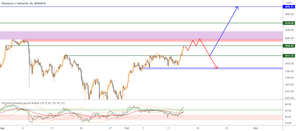 ETH/USDT : Needs to retrace before bounce above the resistance