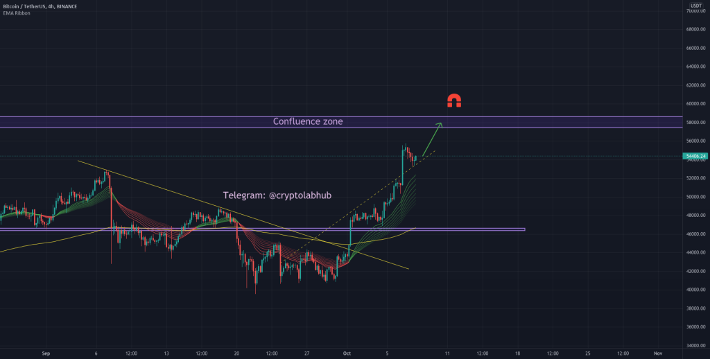 #BTC Potential irrational bullishness before a blow off top.