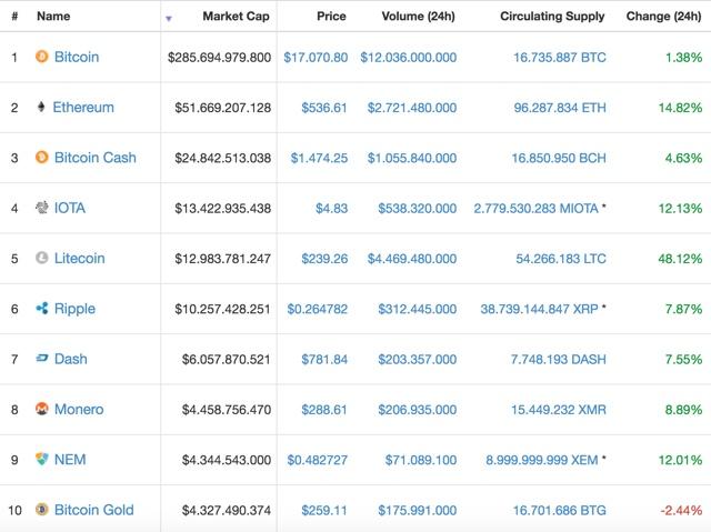 Bitcoin als Weltwährung