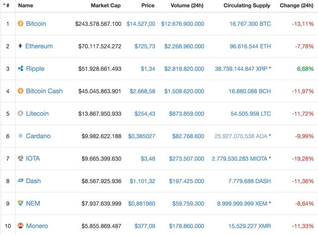 Bitcoin projekt
