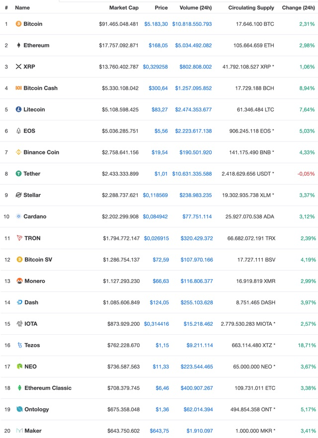 coinmarketcap598 - #598 Craig Wright BitcoinSV Shitstorm, IWF und Weltbank Kryptowährungen & Bitcoin $1 Million