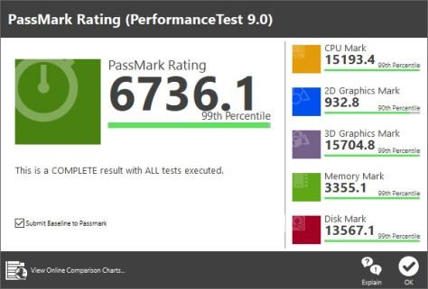 PerformanceTest Score (Image: BIUK)