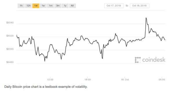 JustForex Price Chart