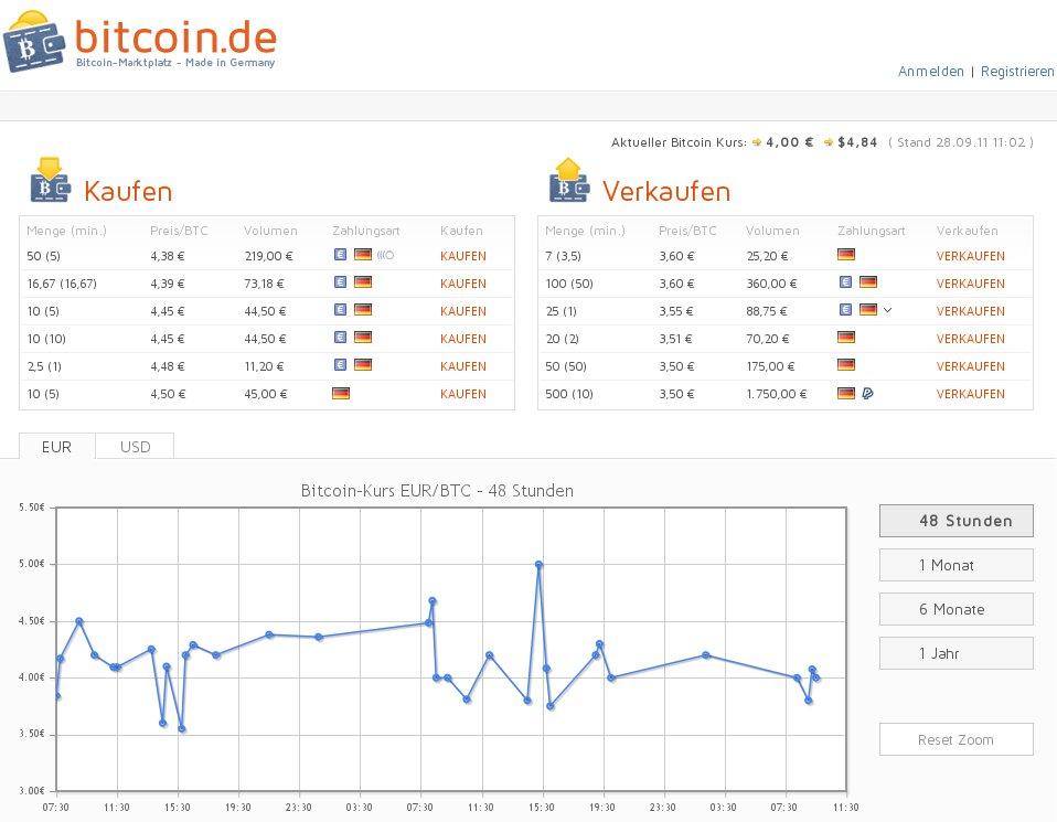 Bitcoin.de Home