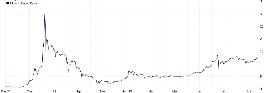 Bitcoin Kursentwicklung von 2011 bis 2012 in USD
