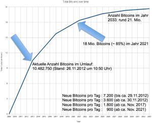 Entwicklung der Bitcoin-Inflation bis zum Jahr 2033