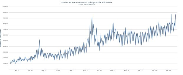 Die Anzahl der täglichen Transktionen ohne die am meisten benutzten Adressen. Quelle: blockchain.info