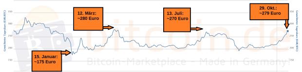 Der Bitcoin-Kursverlauf im 1-Jahres-Chart. Quelle: Bitcoin.de