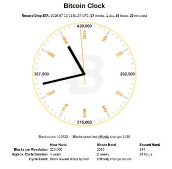 Nicht mehr lange ... das Bitcoin-Halving naht!