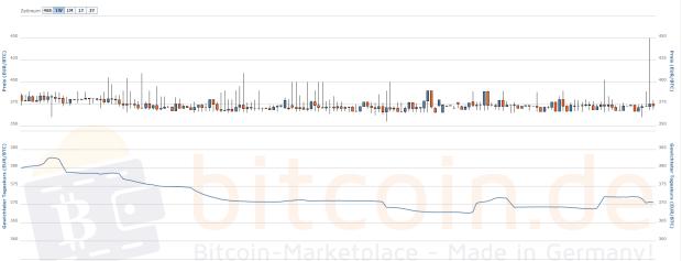 Gäähn ... so stabil war der Bitcoin-Kurs in der letzten Woche. Quelle: Bitcoin.de