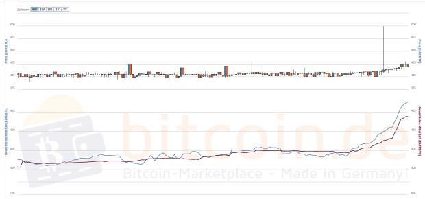 Sieht gut aus: Der Bitcoin-Chart im 48-Stunden-Verlauf. Quelle: Bitcoin.de
