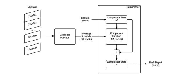 Dieses Diagramm zeigt, was beim SHA 256 Algorithmus passiert.