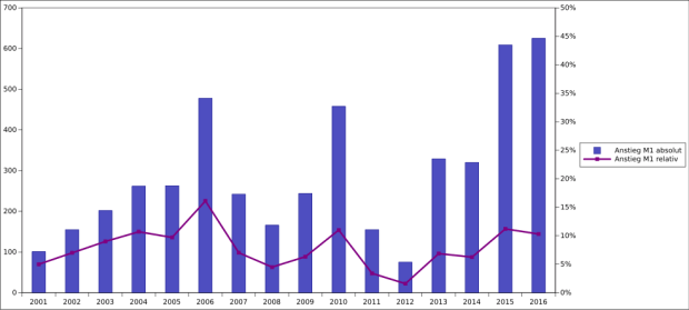Wachstum der Geldmenge M1 des Euro sowohl absolute (Balken) als auch relativ (Linie). M1 meint den Bestand der Geldscheine sowie flüssiger Mittel auf Bankkonten.