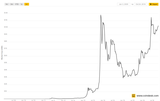 Die Bitcoin-Marktkapitalisierung. Chart von Coindesk