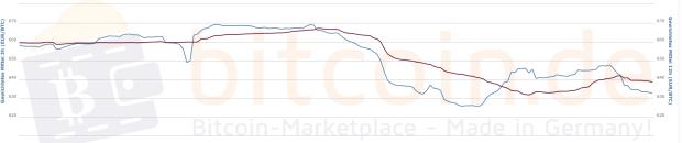 48 Stunden Chart des Bitcoin Preises vom 2. bis zum 4. November. Der Knick ist nicht zu übersehen.
