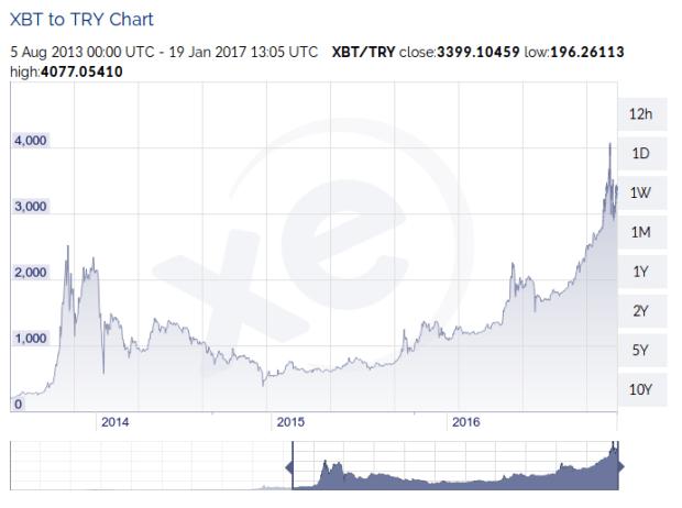 Bitcoin-Kurs in Türkischen Lira, von Mitte 2013 bis in die Gegenwart. Quelle: XE.com
