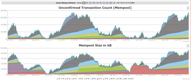 MemPool im 1-Wochen-Schnitt. Die rote Fläche ist seit Sonntag deutlich über dem Normalzustand. Sprich: eine Menge Transaktionen hängen fest.