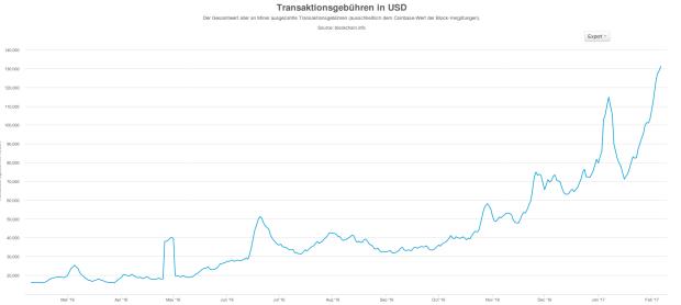 Tägliche Einnahmen der Miner aus Transaktionsgebühren in US-Dollar. Quelle: Blockchain.info