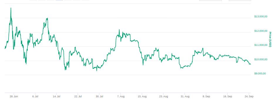 Wer legt den Preis von Bitcoin fest