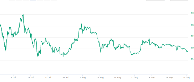 Bitcoin steigt über 10000-US-Dollar-Marke,