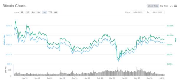 Handelsvolumen von Bitcoin auf allen Börsen