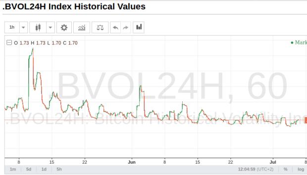 Volatilitätsindex für Kurs von Bitcoin