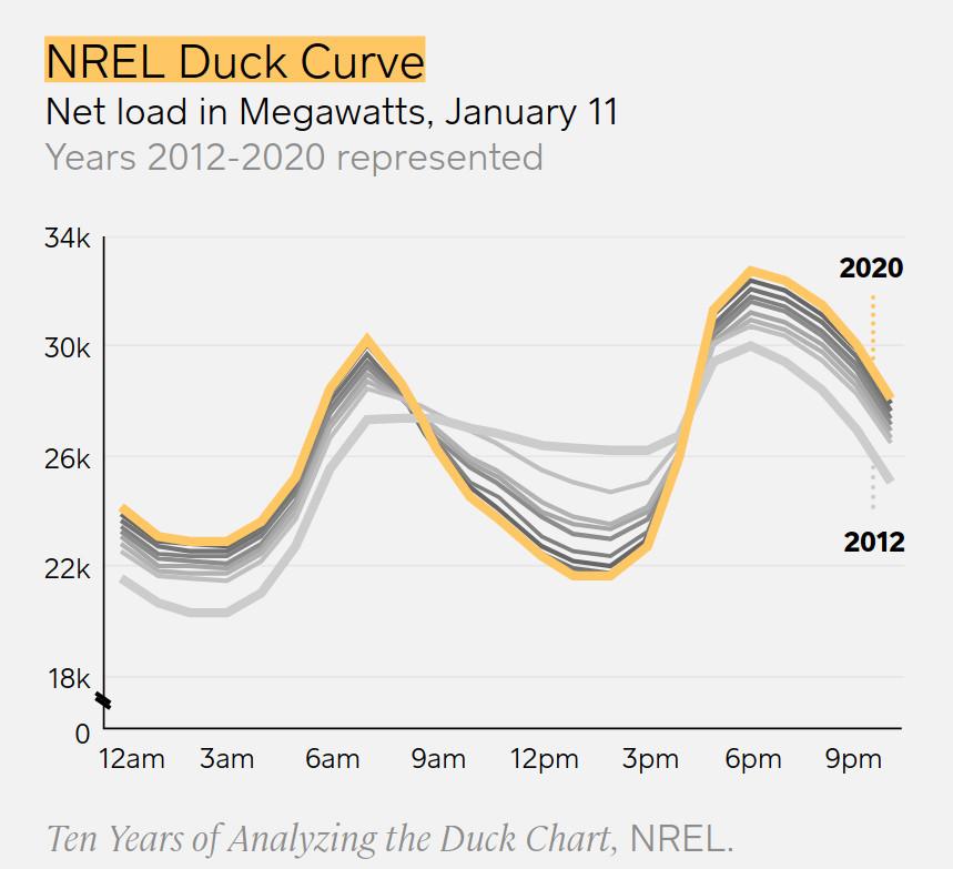 duck-chart