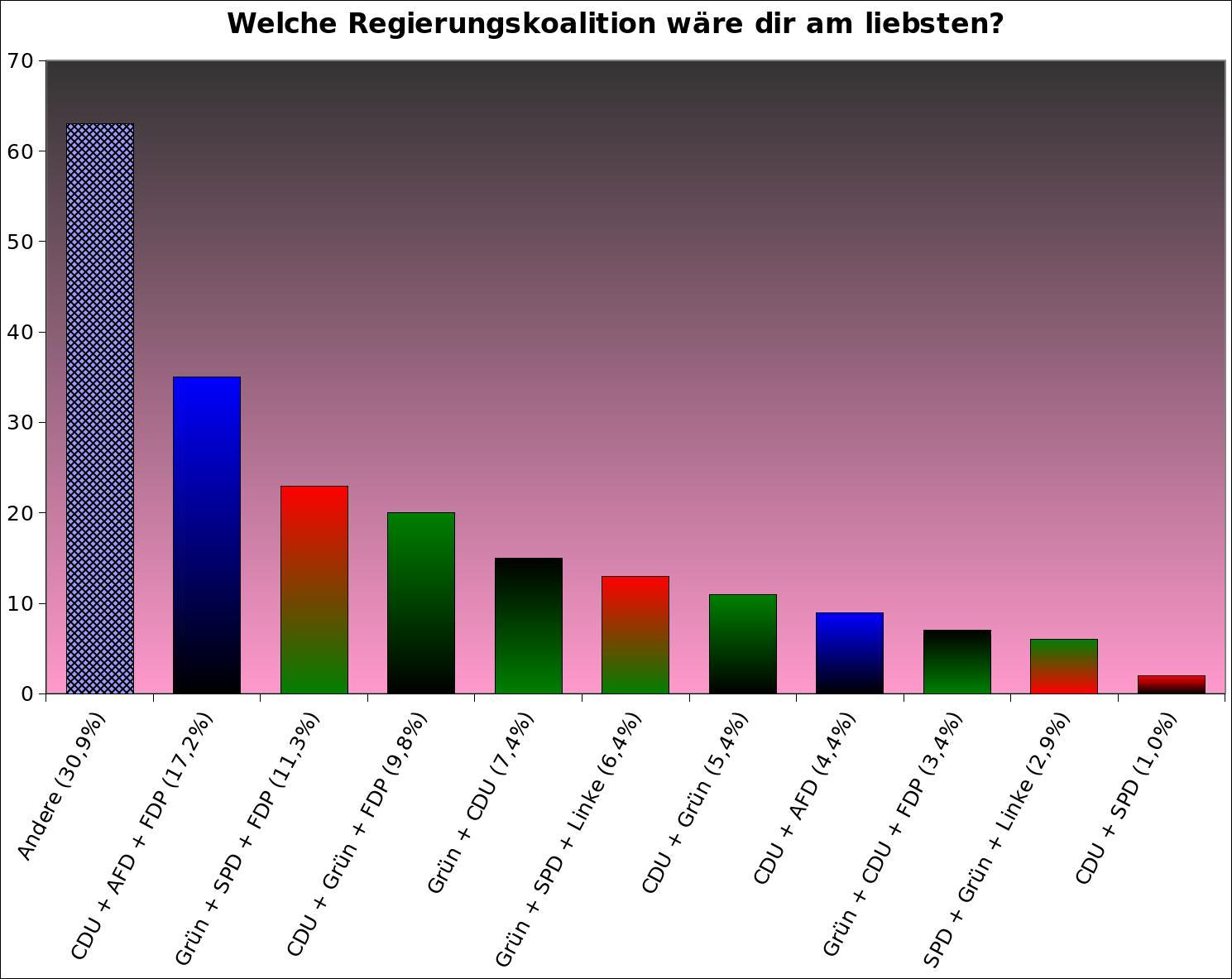 umfrage-welche-koalition