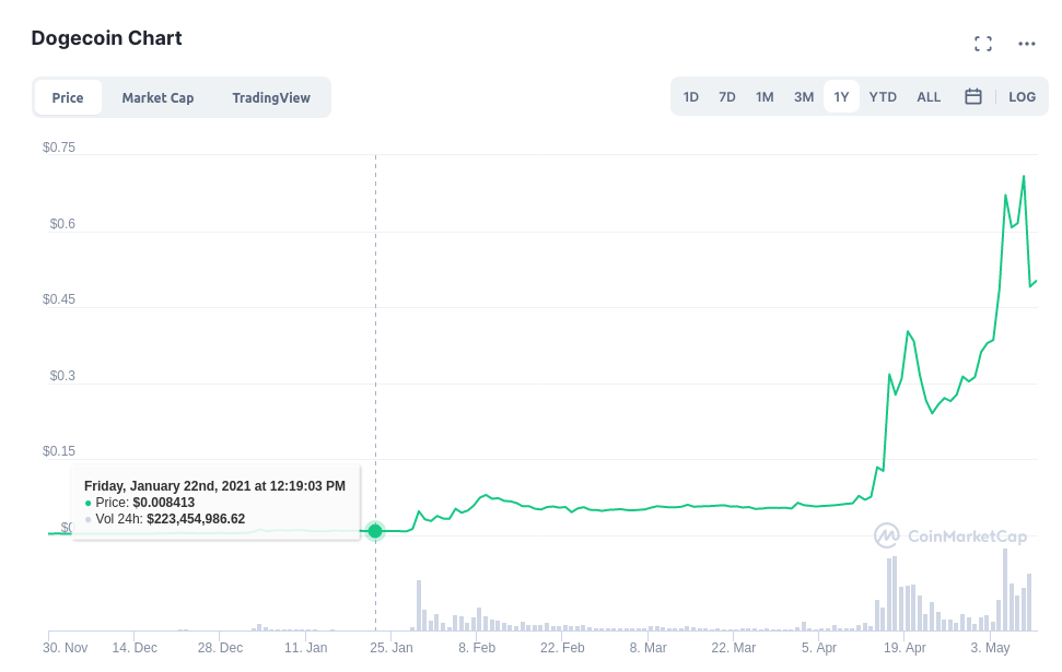 dogecoin-1y