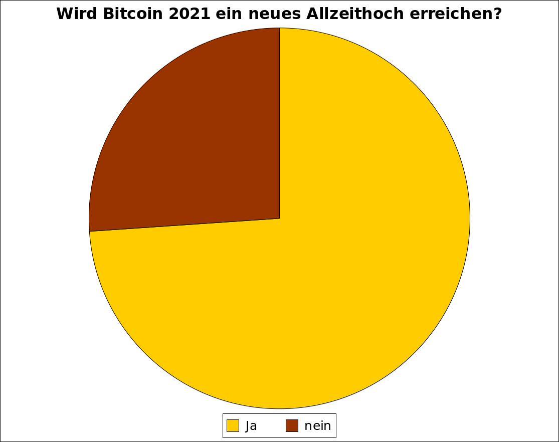 alle-2021-allzeithoch